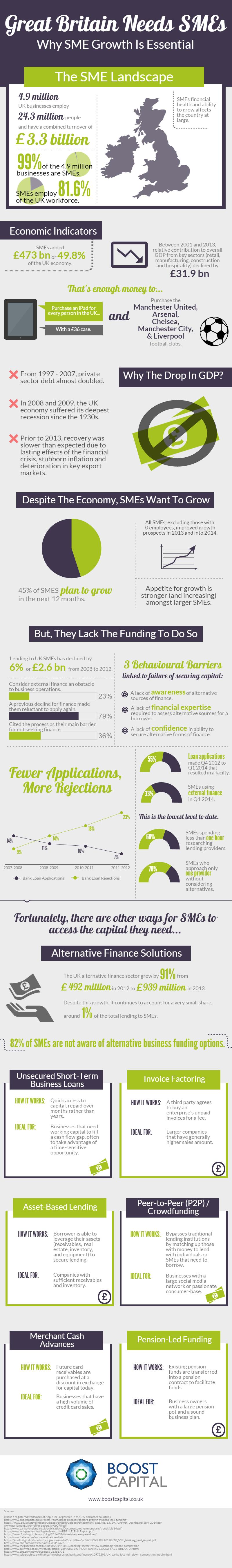 SME - GDP-Infographic-Final-2