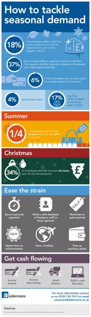 ONLINE Aldermore_Seasonal_demand_Infographic