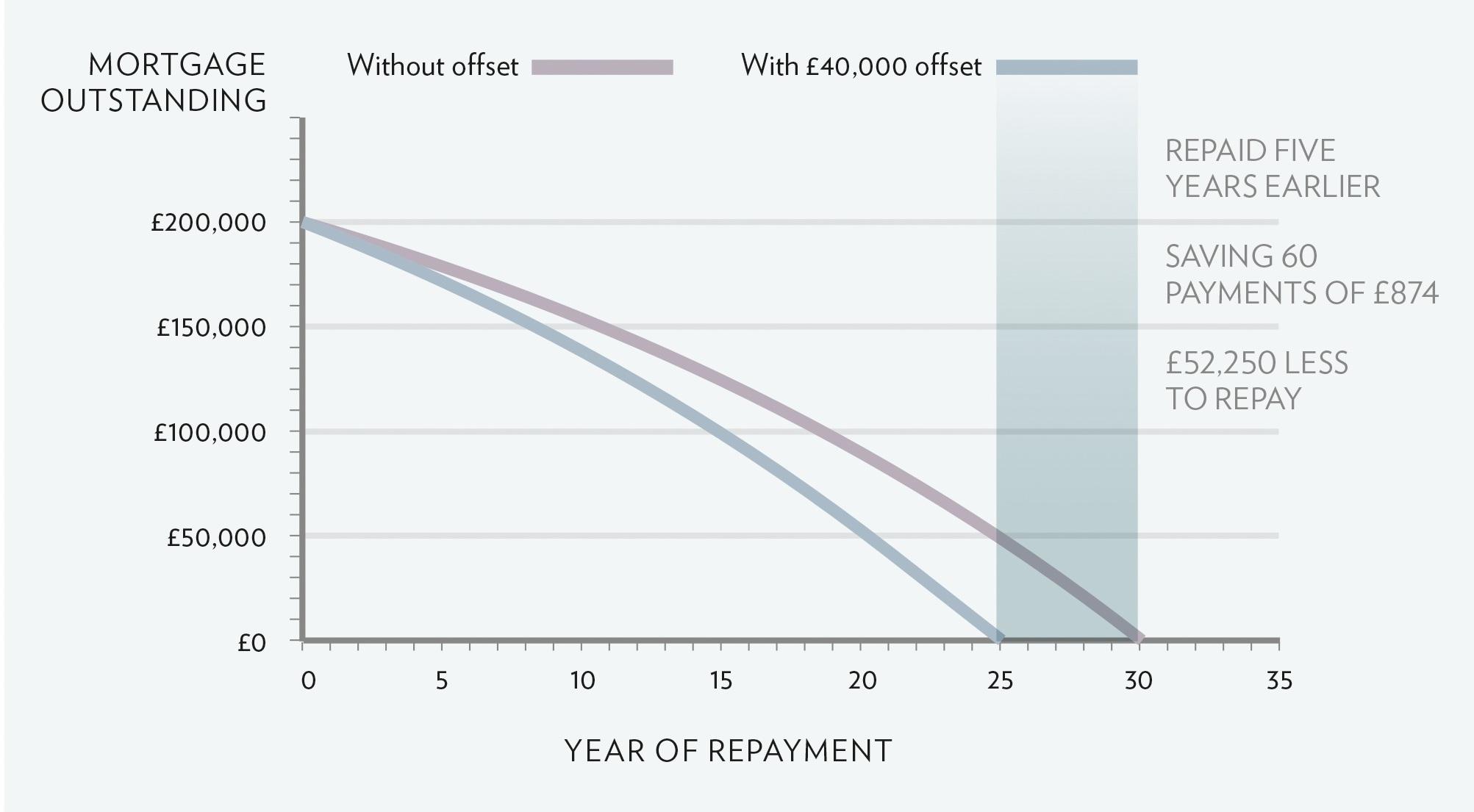 Mortgage repayment curve_v2
