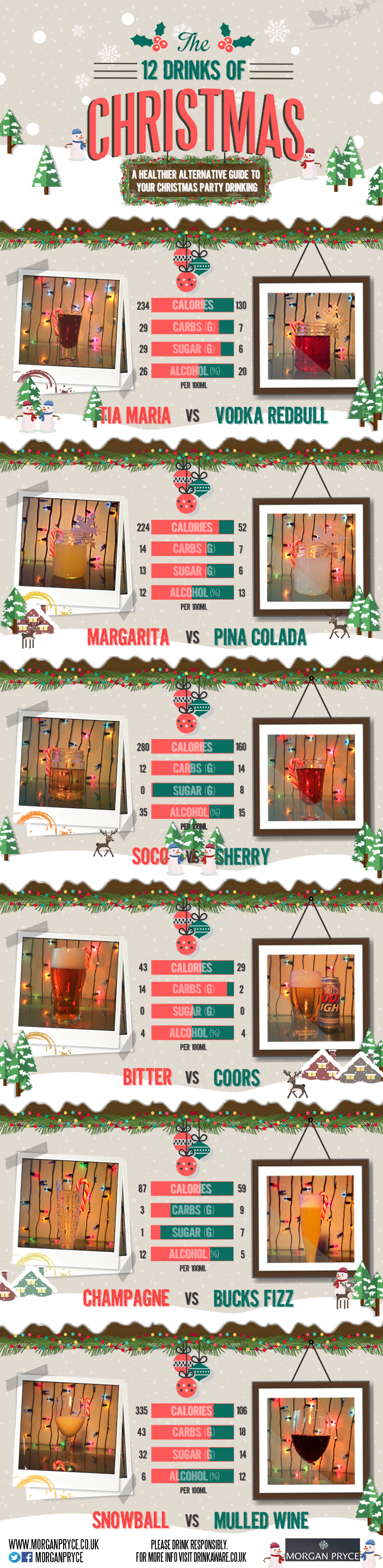 12 Drinks of Christmas infographic Morgan Pryce