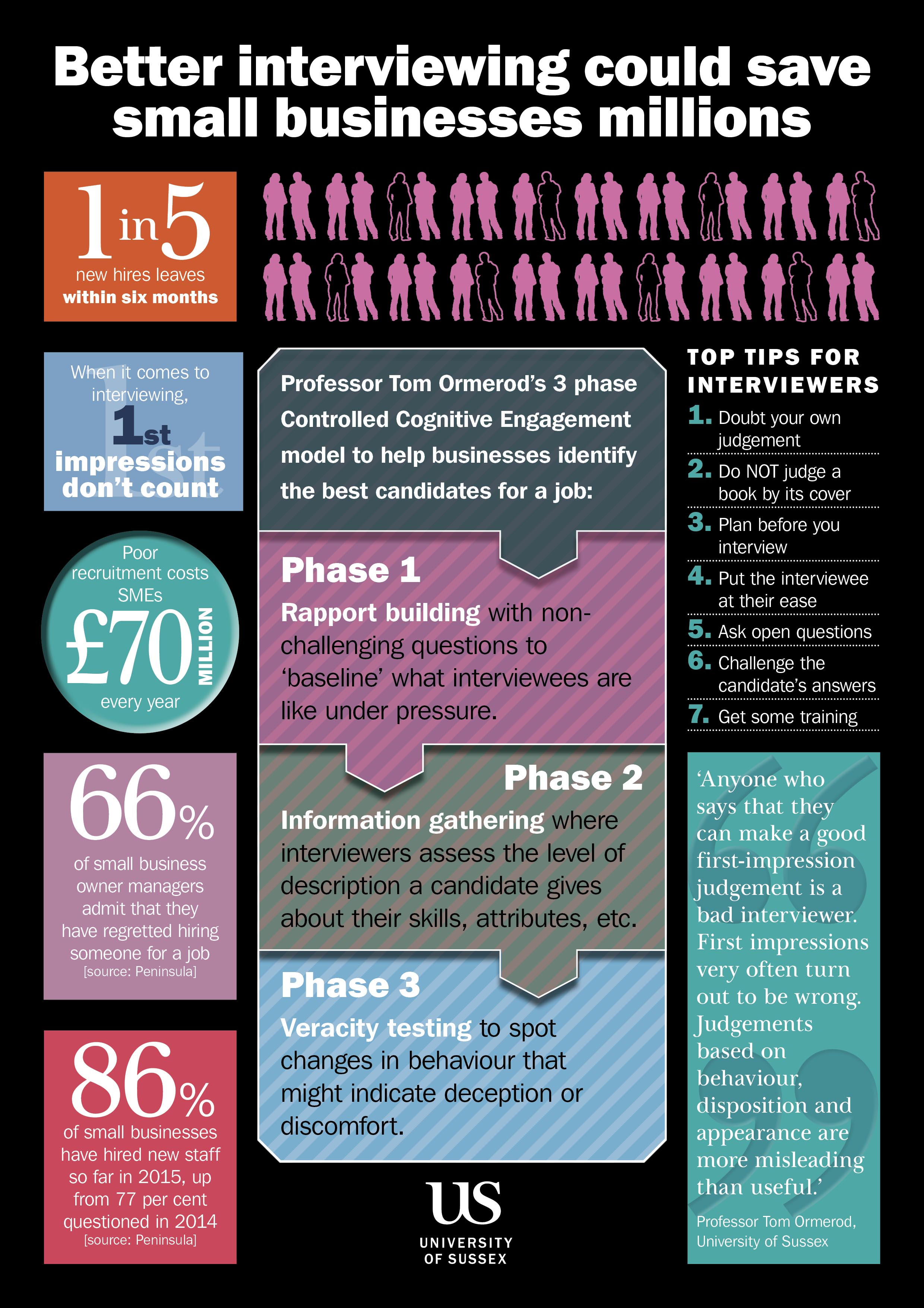 ONLINE Recruitment_Interview Infographic