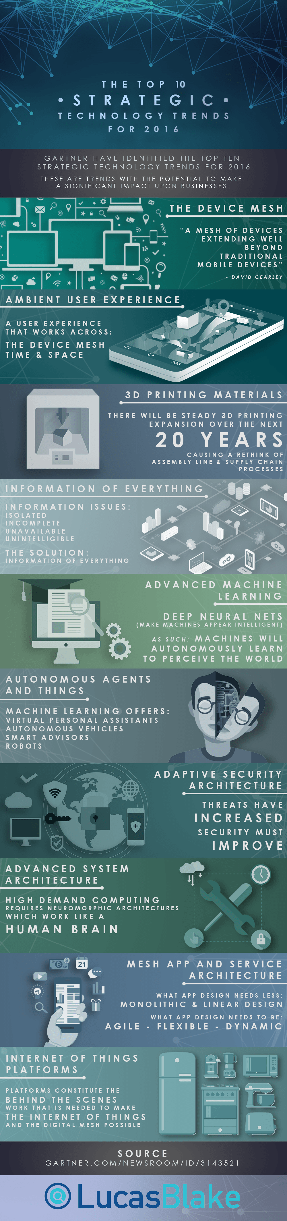 The Top 10 Strategic Tech Trends