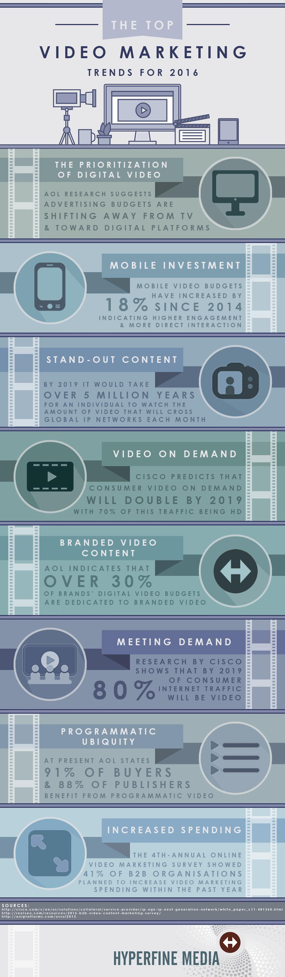 video_trends_2016