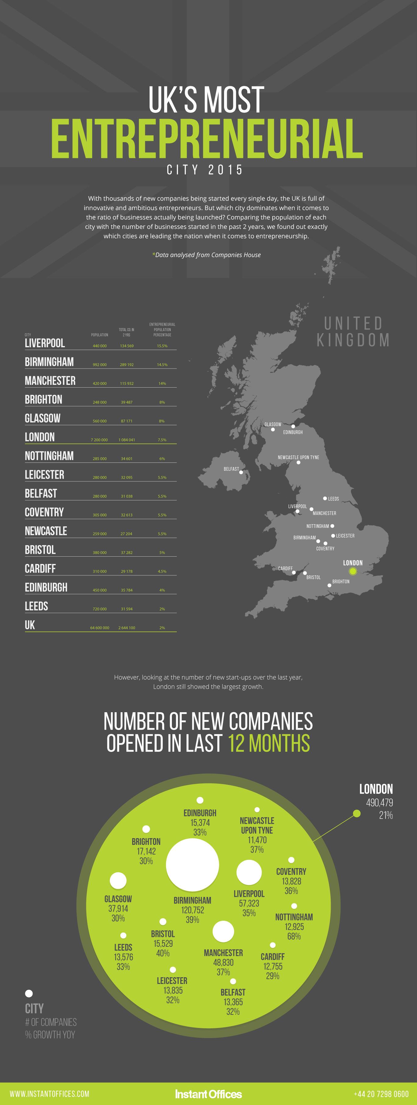 New Entrepreneurial City Infographic