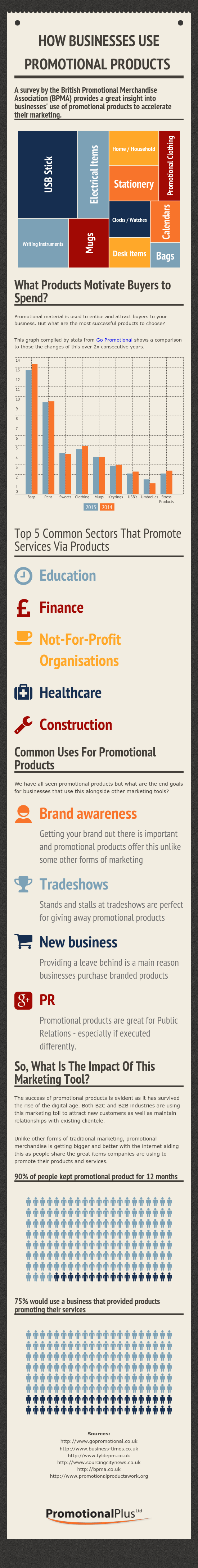 How-Businesses-Use-Promotional-Products